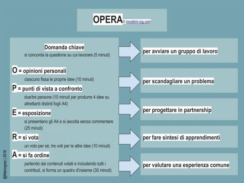 Schema che illustra le varie fasi di OPERA, uno strumento per la co-progettazione.