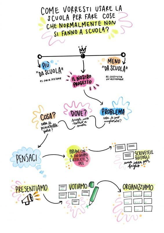 Diagramma esplicativo di OPERA utilizzato con i ragazzi.
